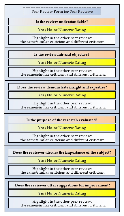 Example Peer Review Form for Peer Reviews. Questions are based on a paper by Landkroon et al. 2006.
